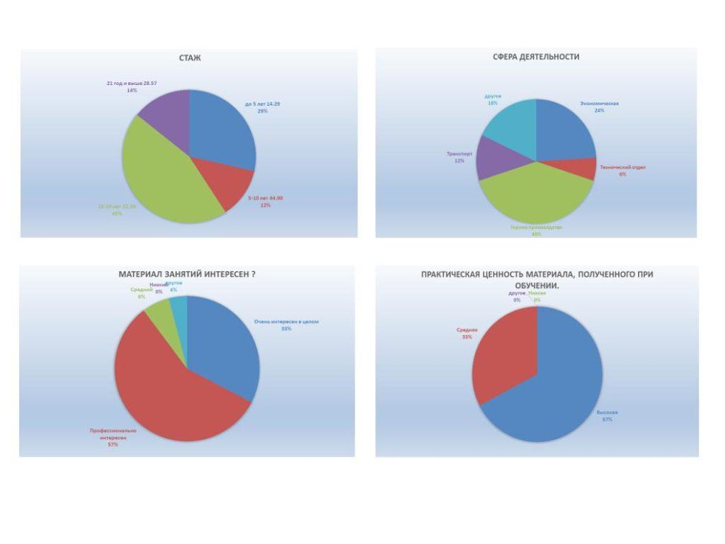 Презентация OpenDocument